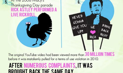 History Of Rick Rolling