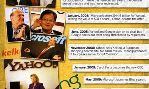 Brutal Decline of Yahoo!