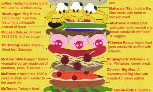 McDonald's Items Infographic
