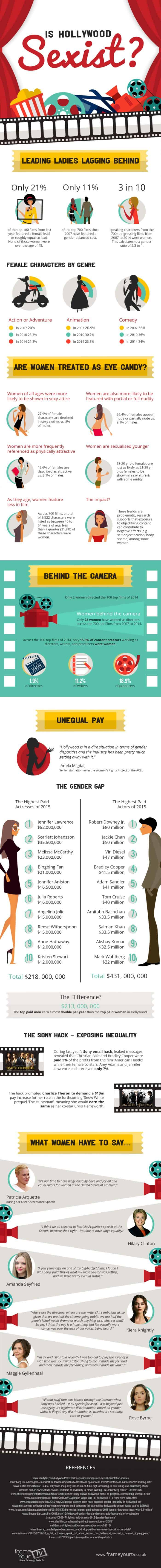 Hollywood Sexism infographic