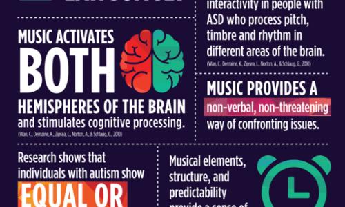 Autism Spectrum Disorder & Music