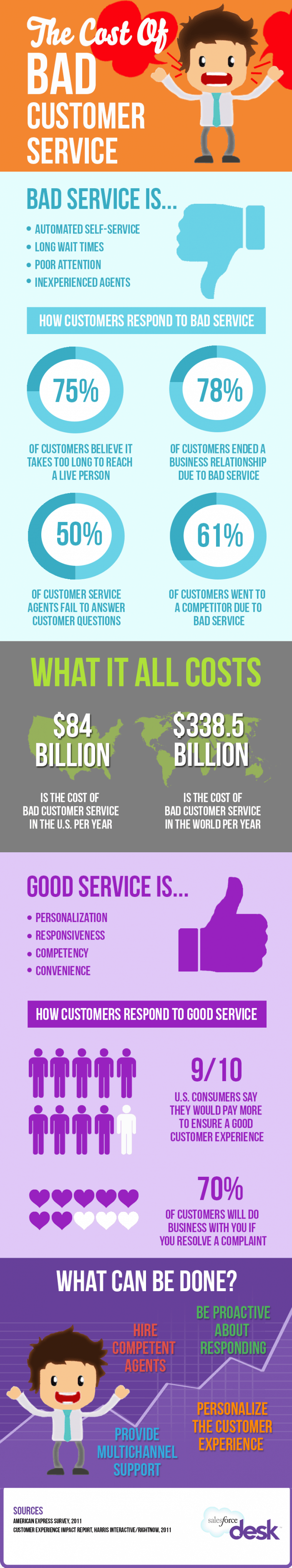 Cost of Bad Customer Service Infographic