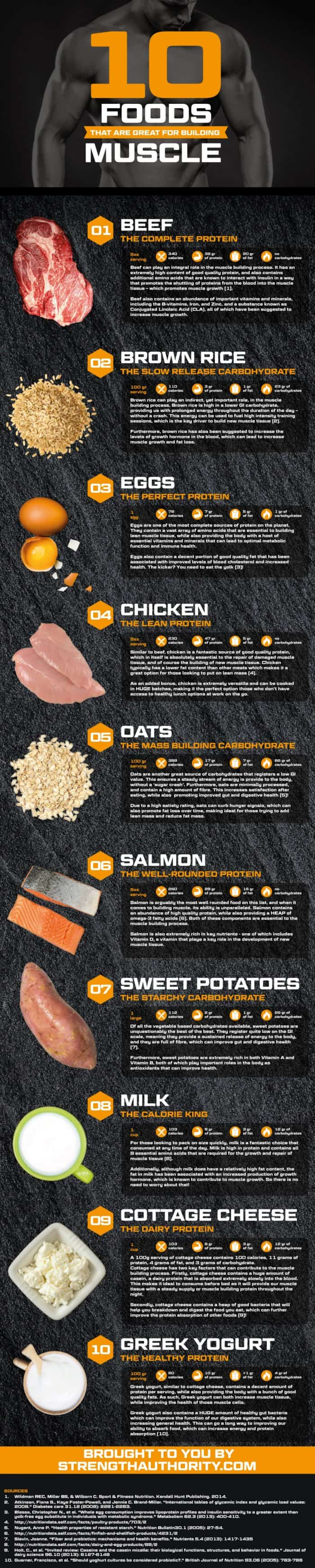 10 foods great for building muscle high in protein infographic