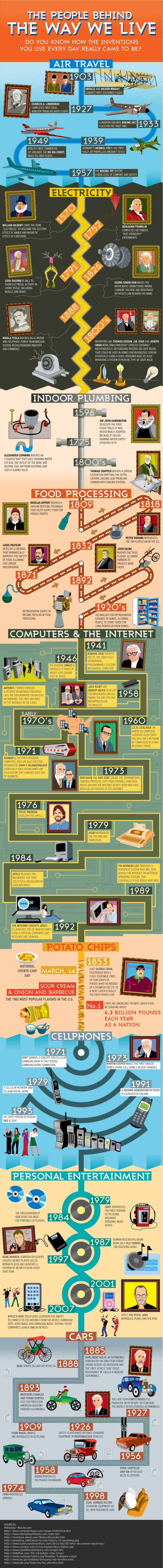 Infographic about how our everyday stuff came to be.