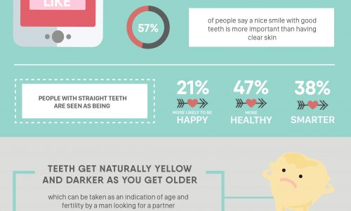 The Role of Your Teeth in Attracting a Partner