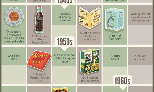 What Could You Buy With A Nickel infographic