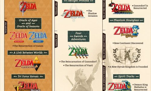 A graphic timeline of the chronology of The Legen of Zelda series