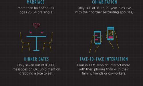 current statistics about millennials