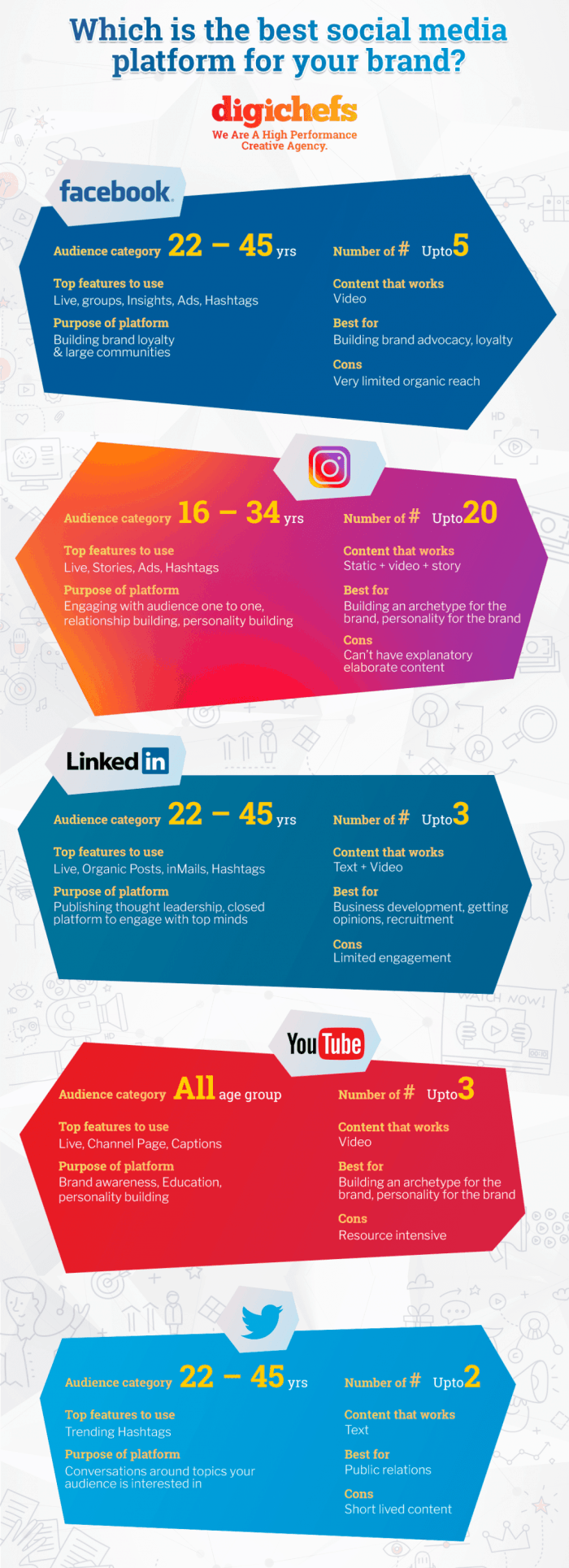 Stats provided in this infographic show details of social media effectiveness.