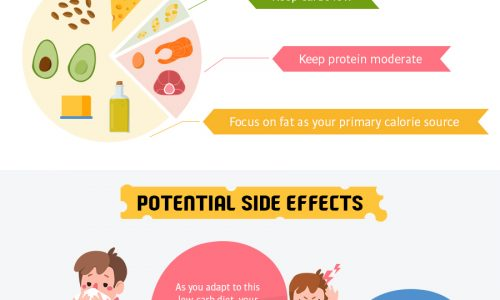 Find out more about the Ketogenic Diet and its benefits.
