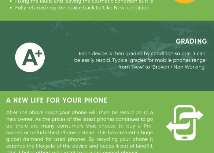 a description of how you should recycle your old phones