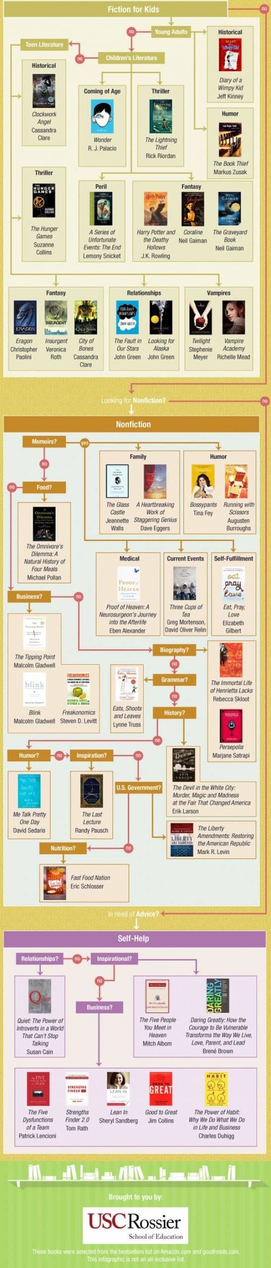 bestbooks21stcentury1